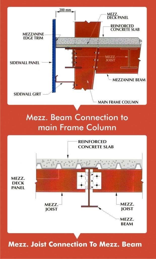Mezzanine Joist connection to Mezzanine Beam